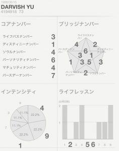 ダルビッシュ・セファット・ファリード・有/数秘術チャート