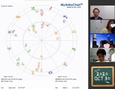 【教室の様子】Zoom 西洋占星術講座(4回コース第4講)